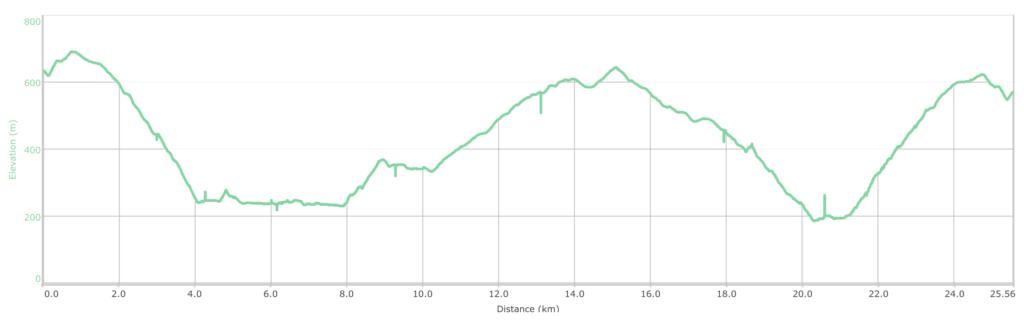 Elevation profile for Upper Sigatoka circuit